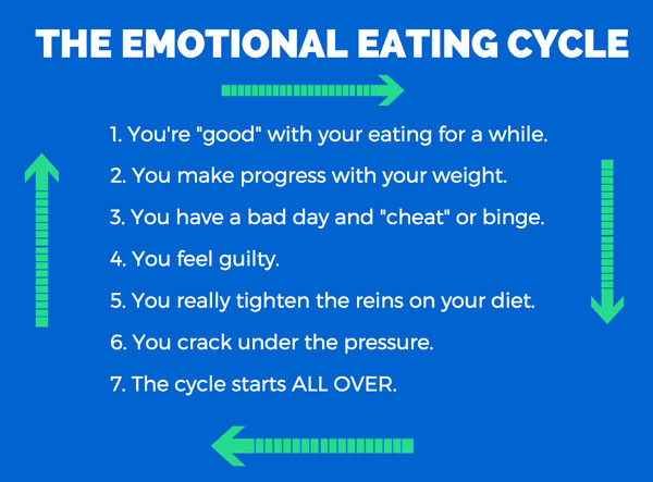 emotional eating cycle